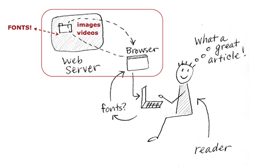 web font providers